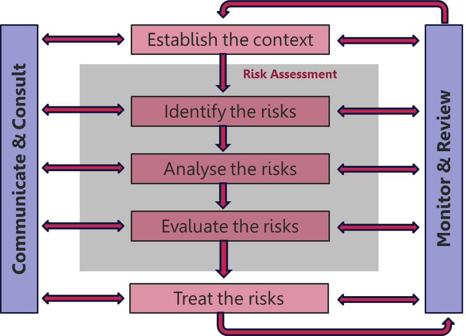 ISO 31000 Management Process for Threat and Opportunity Risks