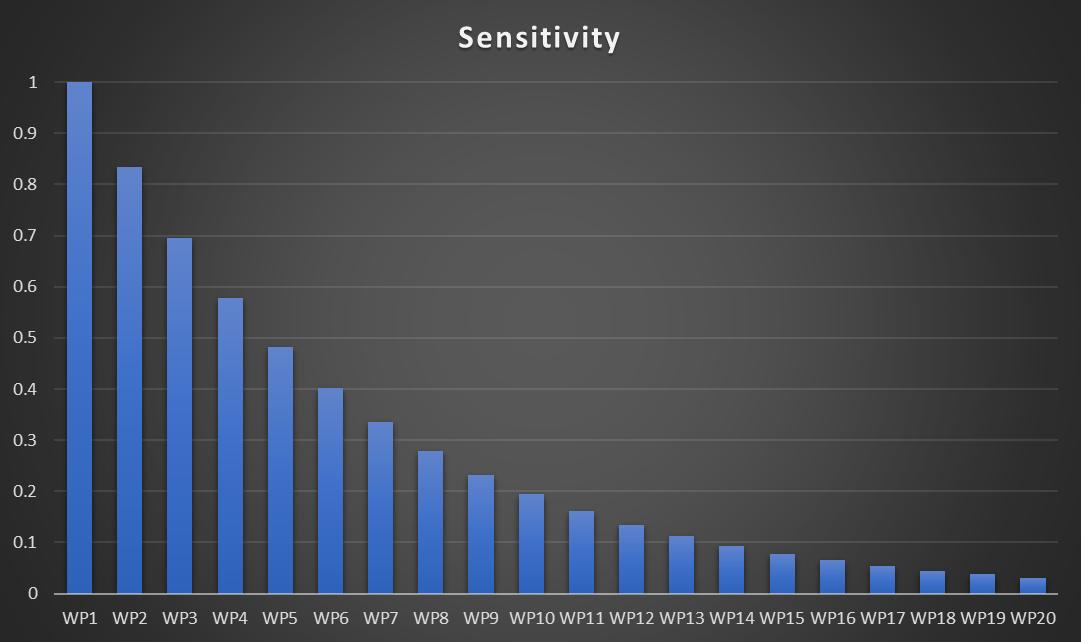 Risk Prioritisation - Uncertainty Pareto Diagram