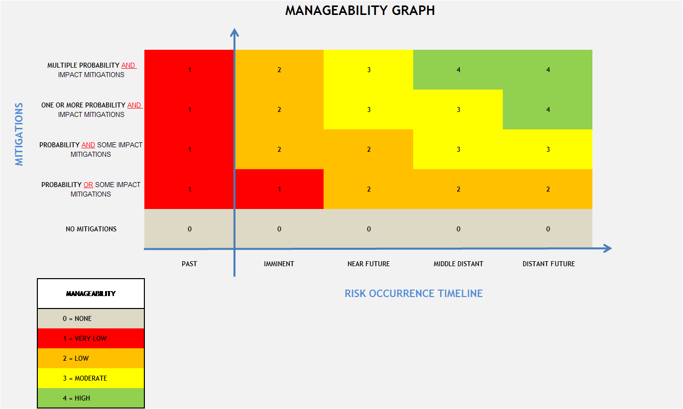 Risk Prioritisation - Manageability Ranking