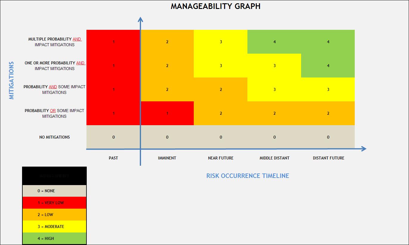 Risk Prioritisation - Manageability Ranking
