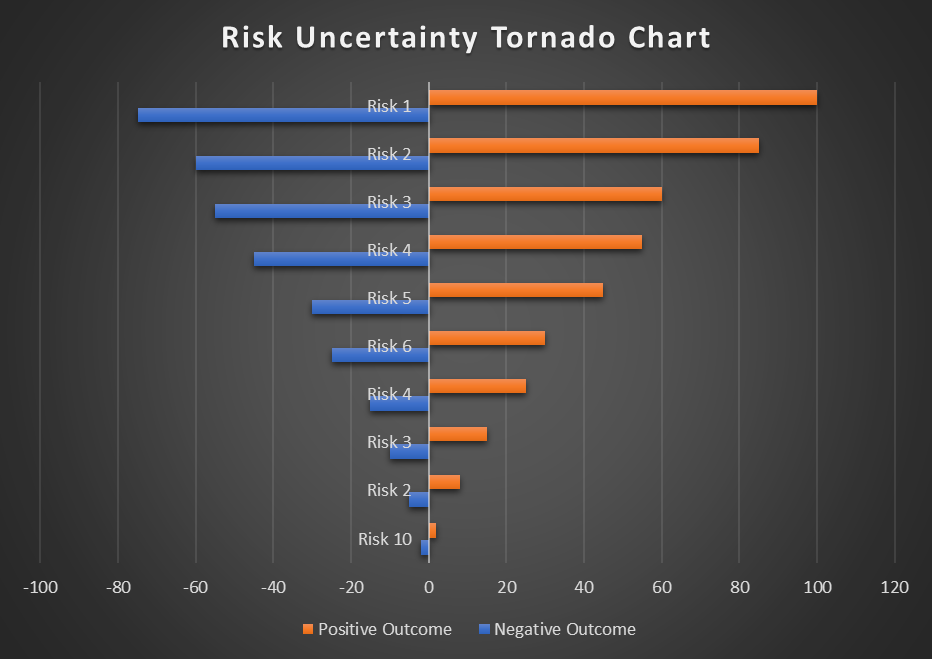 Risk Prioritisation - Sensitivity Tornado Diagram